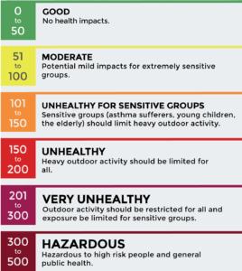 ดัชนีวัดคุณภาพอากาศ (AQI) มลพิษทางอากาศ
