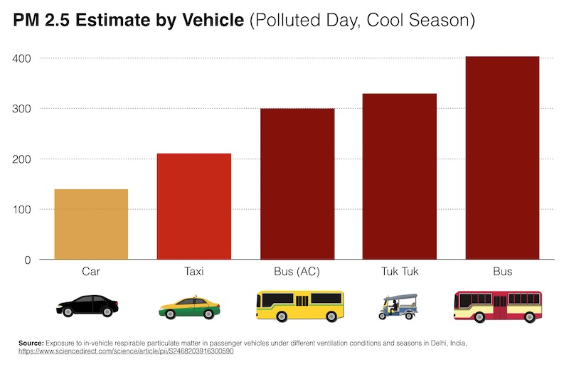 most polluted cars and buses in bangkok traffic